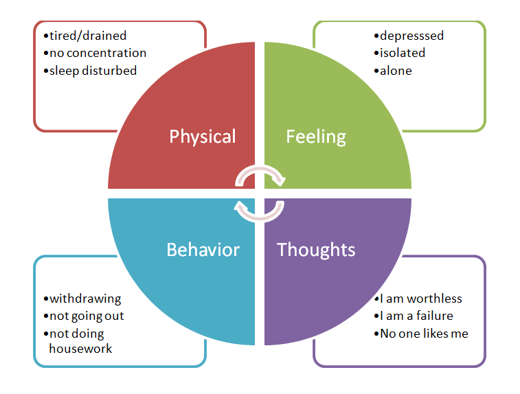 cognitive behavioral therapy vicious circle diagram