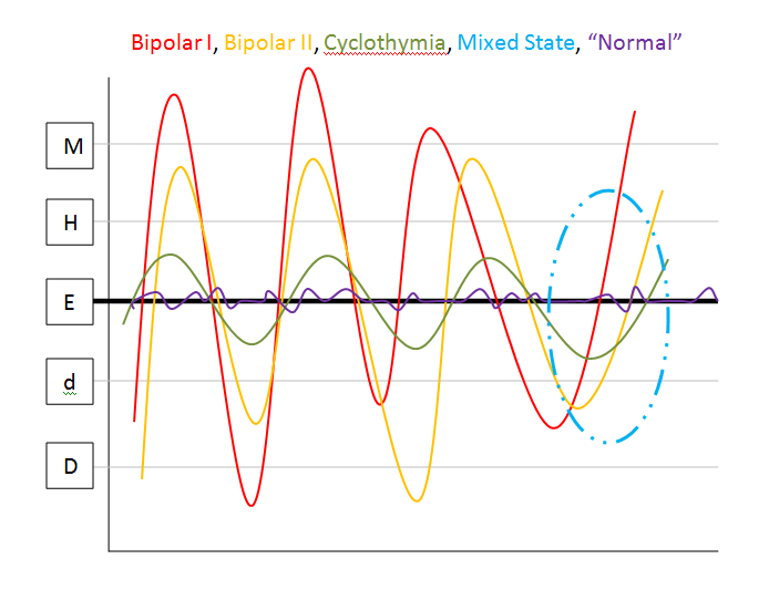 Graph of various mood states of bipolar spectrum disorders